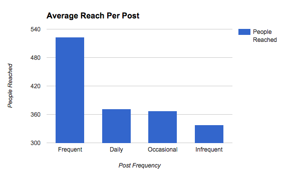 avg_reach_frequency
