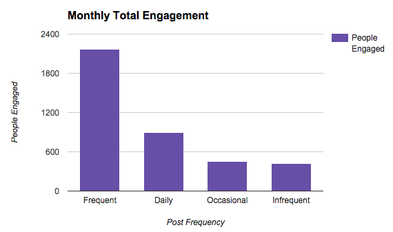 total_engagement_frequency