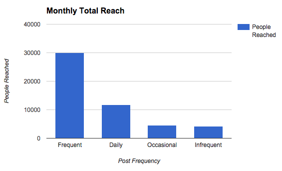 total_reach_frequency