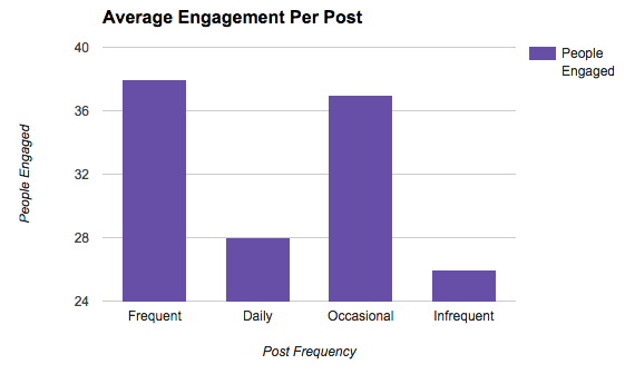 avg_engagement_frequency