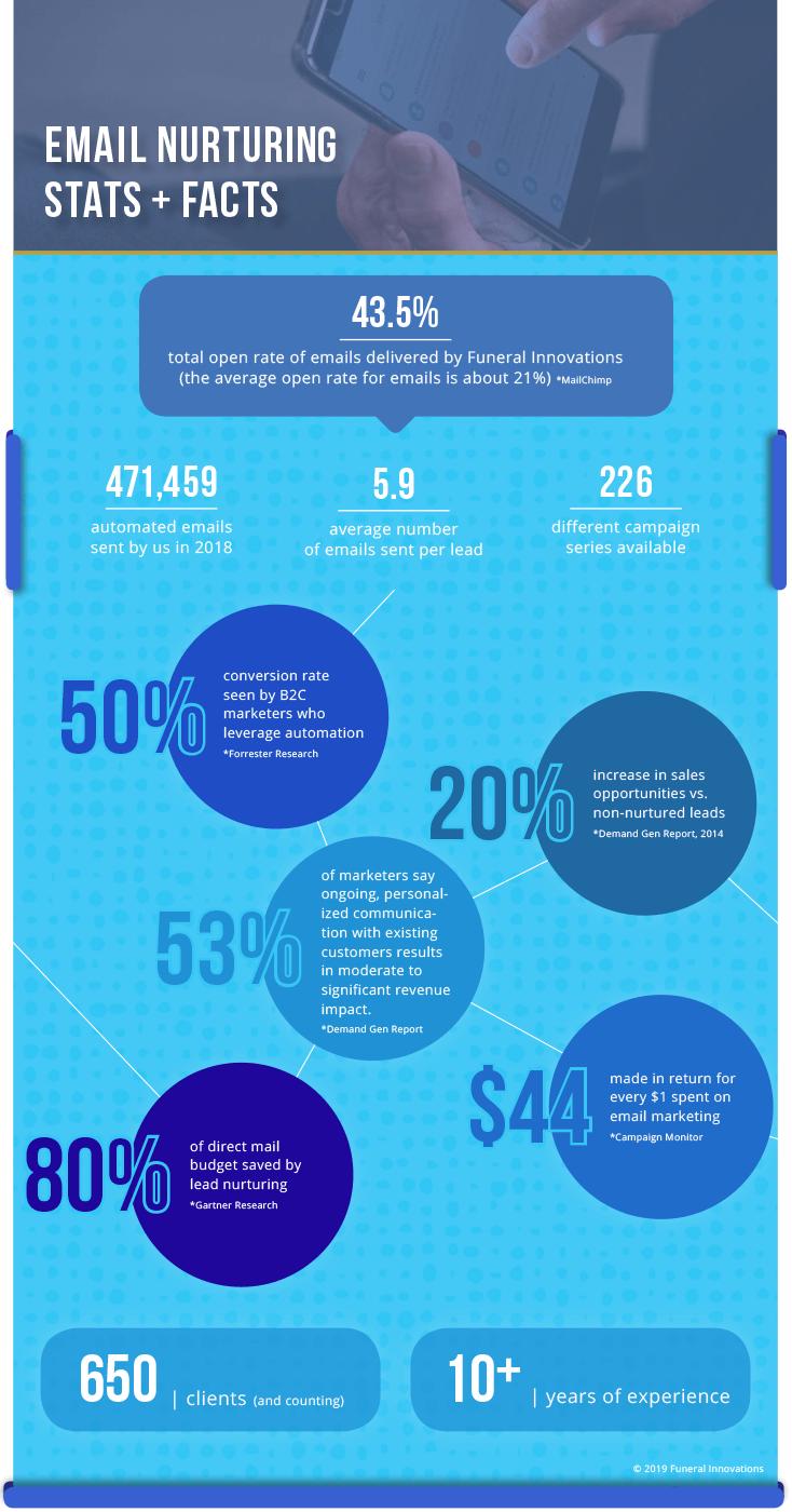 Email Nurturing Infographic